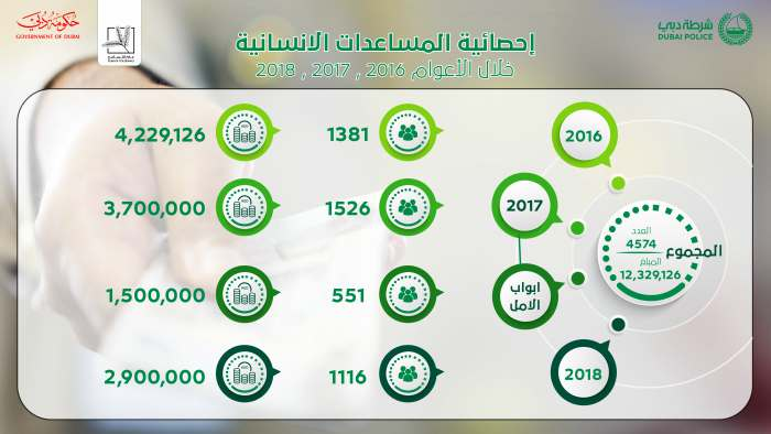 Dubai Police employees receive DH12m in social assistance over the Past 3 Years